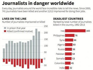 Journalist danger stats